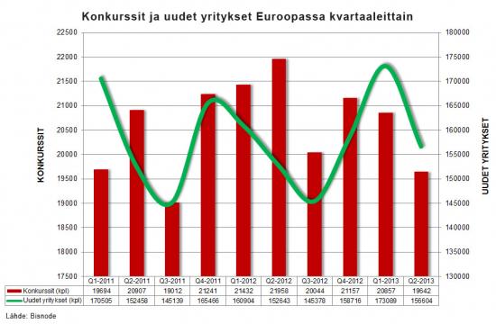 konkurssit-ja-uudet-yritykset-euroopassa-kvartaaleittain-q2-2013.jpg