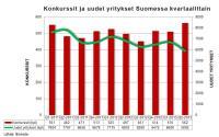 konkurssit-ja-uudet-yritykset-suomessa-kvartaaleittain-q2-2013.jpg