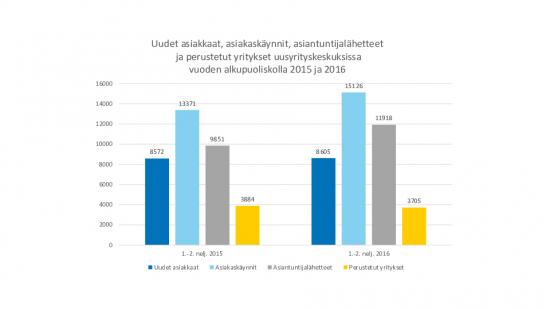 uusyrityskeskukset_1-2_nelj_2015-2016_pylvasdiagrammi.pdf