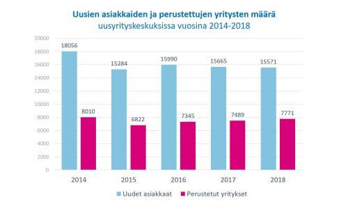 Uusien yritysten määrä kasvussa kolmatta vuotta peräkkäin
