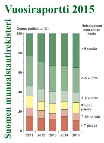 suomen-munuaistautirekisteri-vuosiraportti-2015.jpg