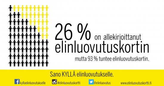 26-prosenttia-on-allekirjoittanut-elinluovutuskortin.jpg