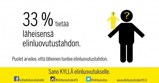 33-prosenttia-tietaa-laheisen-elinluovutustahdon.jpg