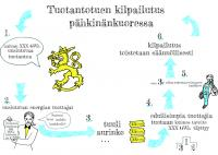 kilpailutus_pahkinankuoressa_kuvacredit_pelhodesign_sari-pelho.pdf