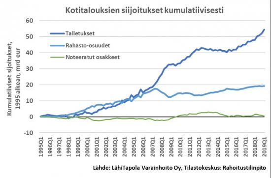 kotitalouksien-sijoitusten-virta-talletuksiin-osakkeisiin-ja-rahastoihin.jpg
