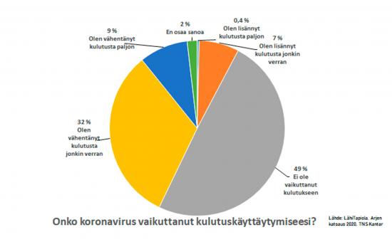 onko-koronaepidemia-vaikuttanut-kulutukseesi.jpg