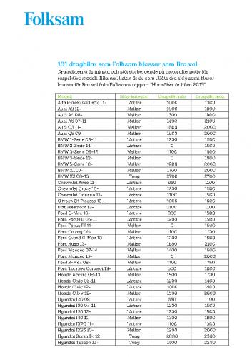 131-dragbilar-som-folksam-klassar-som-bra-val.pdf