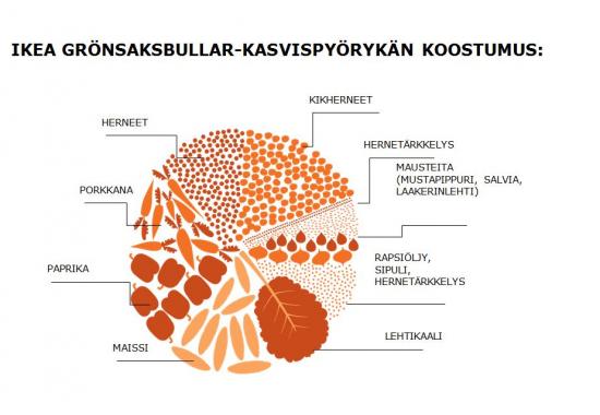 ikea_kasvispyorykan_koostumus.jpg