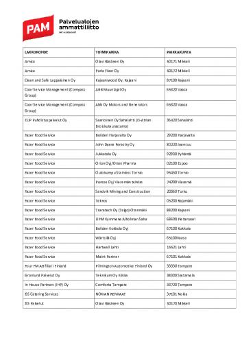 pam-lakkokohteet-03.10.2018.pdf