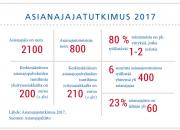 KORJAUS: Asianajajatutkimus 2017: Asianajotoimistojen mediaani liikevaihtoluku korjattu