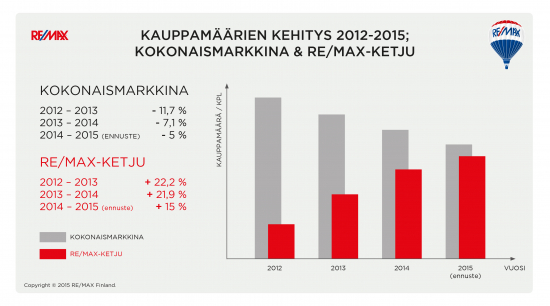 remax_mark_kats_graafi_2012-2015.jpg