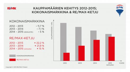 remax_mark_kats_graafi_2012-2015.jpg