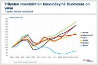 yritysten-investointien-kasvunakyma-suomessa-on-vaisu.jpg