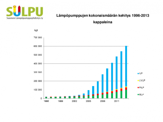sulpu-lampopumpputilasto-2013-kuvaajat.pdf