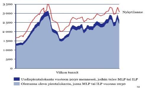 Tutkimus paljasti: Lisääntyvä lämpöpumppujen käyttö ei kasvatakaan Suomen sähköjärjestelmän tehokuormitusta