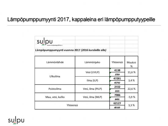 la-cc-88mpo-cc-88pumpputilasto-2017-kpl-ja-kuvaajat-lehdistotiedotteeseen-1.pdf