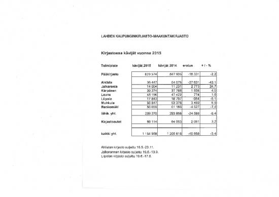kirjastokaynnit2015.pdf