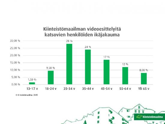 asuntoesittelyvideot_ikajaukauma.pdf