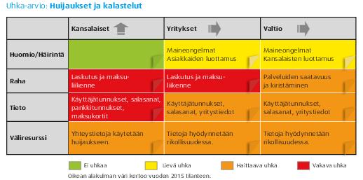 uhka-arvio_huijaukset-ja-kalastelut.pdf
