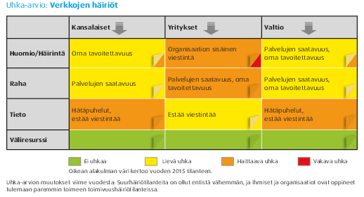 uhka-arvio_verkkojen-hairiot.pdf