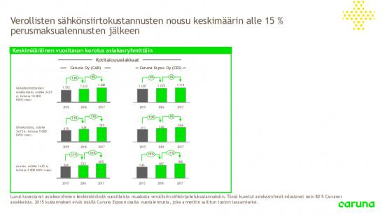 carunan-sahkonsiirtohinnat.pdf