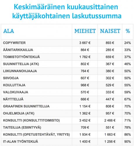 miesten-naisten-palkkaerot.jpg