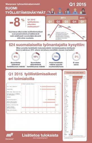 manpower-tyo-cc-88markkinabarometri-infografiikka-suomi-q1-2015.pdf
