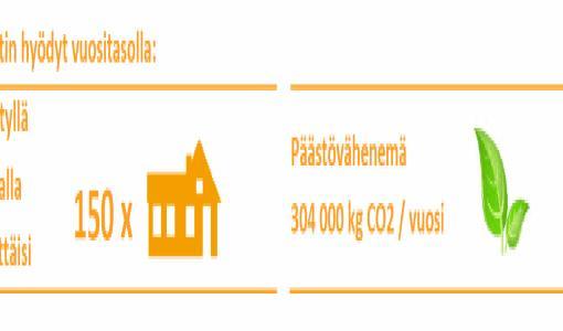 150 omakotitalon verran energiaa säästöön vuosittain, EPS-tuotteita valmistava tehdas otti hukkaenergian uusiokäyttöön