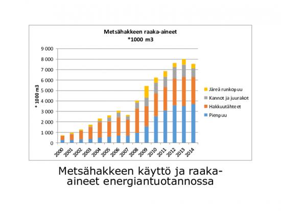 metsahakkeen_kaytto.pdf