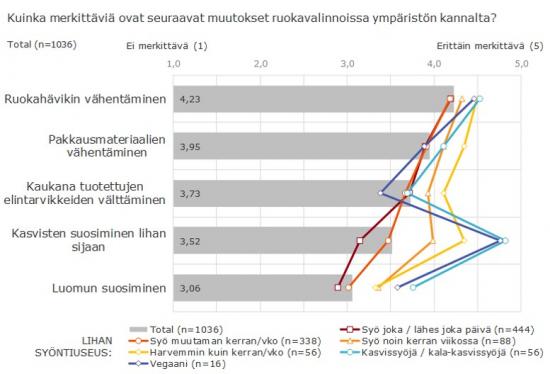 kuva3_ruokavalinnoissa_tehtavien_muutosten_merkittavyys_suhteessa_lihan_kulutukseen_kantar_tns_elintarviketieto_oy.jpg
