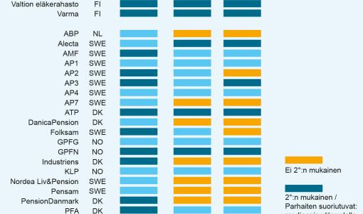 Suomalaiset eläkeyhtiöt eurooppalaista kärkeä ilmastonmuutoksen torjunnassa