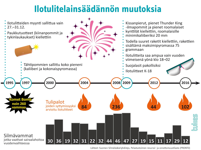 ilotulitelainsaadanto_silmavammat_tulipalot