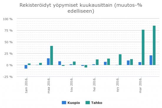 majoitusvuorokausien-muutos-kuopio-ja-tahko-2016.png