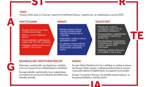 Kuopio-Tahko alueen matkailumarkkinoinnin strategiaa terävöitettiin