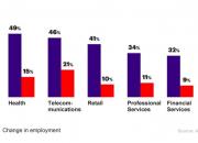 Investoinnit työntekijöiden tekoälytaitoihin voivat kasvattaa yritysten liikevaihtoa ja henkilöstön määrää
