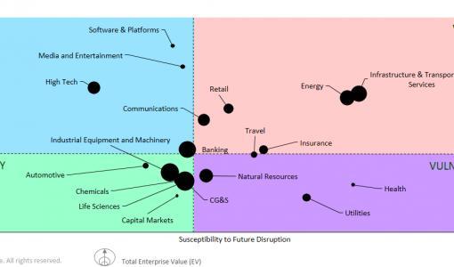 Accenturen tutkimus: Yli puolet suomalaisyrityksistä toimialamurroksen kourissa – murroksen vaikutukset kuitenkin ennustettavissa
