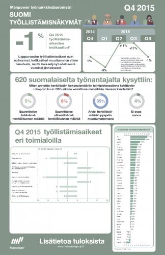manpower-tyomarkkinabarometri-q4-2015-infografiikka.pdf