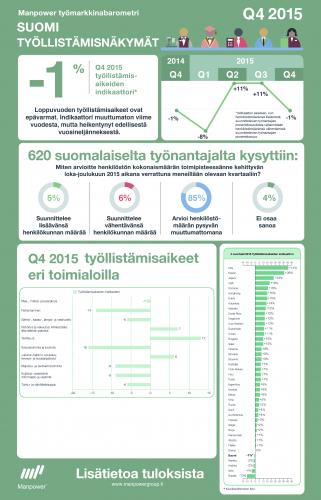 manpower-tyomarkkinabarometri-q4-2015-infografiikka.jpg