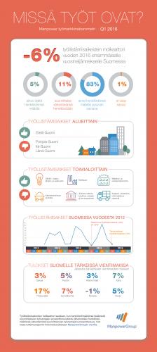 manpower-tyomarkkinabarometri-q1-2016-infografik.jpg