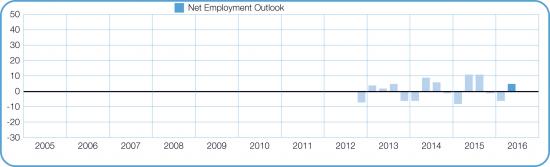 manpower-tyomarkkinabarometri-q2-2016-kvartaalitulokset-2012-2016.jpg