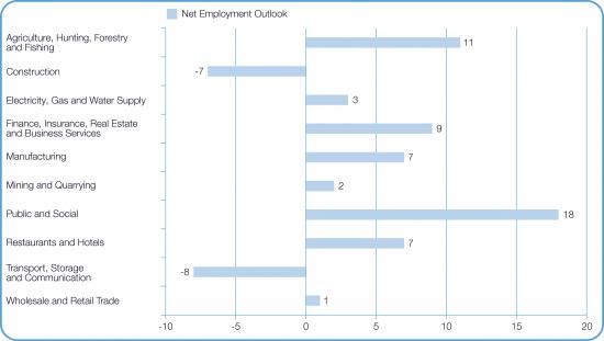 manpower-tyomarkkinabarometri-q2-2016-toimialoittain.jpg