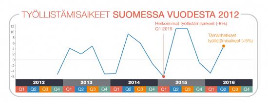 tyollistamisaikeet-suomessa-2012-16.jpg