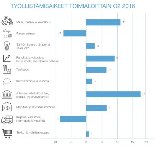 tyollistamisaikeet-toimialoittain-q2-2016.jpg