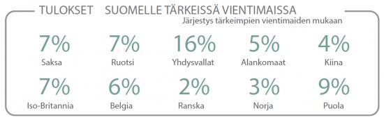 q1-2017-tulokset-suomelle-tarkeissa-vientimaissa.jpg
