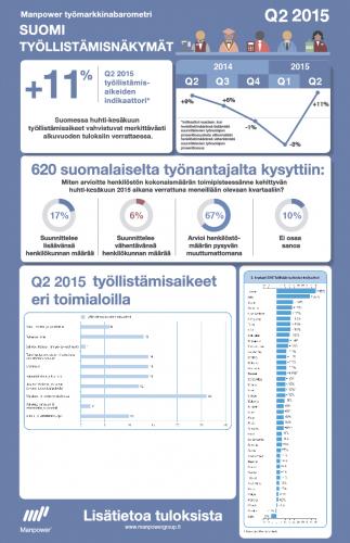 manpower-tyomarkkinabarometri-infografiikka-q2-2015.jpg