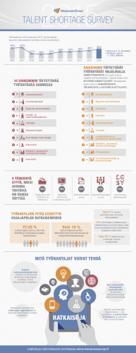 manpower-talent-shortage-survey-2015.pdf