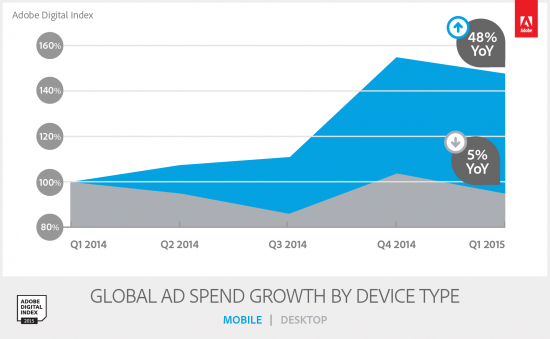 adobe-digital-index_ad-spend-growth-by-device-type.png