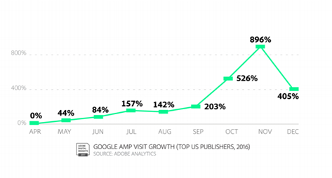 google-amp-visit-growth.png