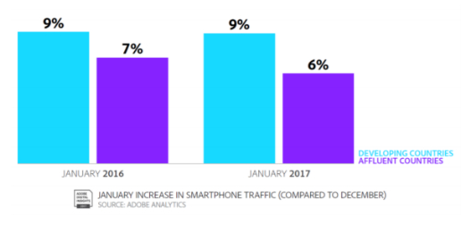 january-increase-in-smartphone-traffic.png