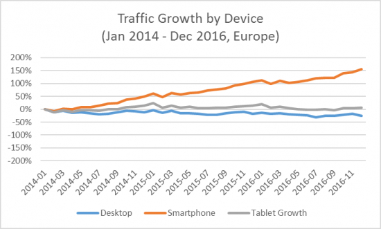 traffic-growth-by-device.png